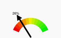 Populariteit meter